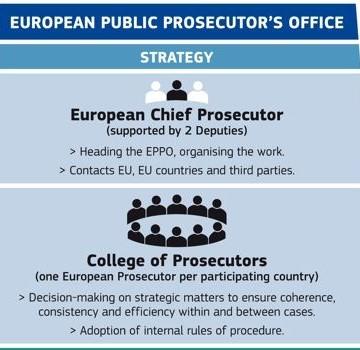 Aprobat de Guvern, proiectul Ministerului Justiției privind instituirea Parchetului European (EPPO) în România va fi dezbătut în Parlament