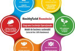 Curtea Supremă dă parțial dreptate firmei Smithfield România S.R.L., într-un proces purtat cu ANAF timp de 4 ani