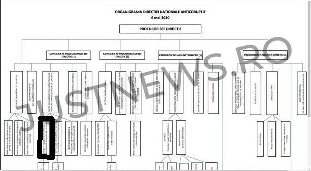 Procurorul care i-a anchetat pe foștii miniștri Pintea și Bănicioiu și instrumentează mega-dosarul Fundeni, propus la șefia unui serviciu din DNA