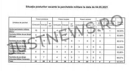 CSM anunță organizarea unei sesiuni de transfer în funcția de procuror militar în a doua jumătate a acestei luni