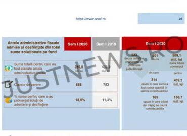 Statistici / În prima jumătate a anului trecut, comparativ cu 2019,  a crescut numărul de cauze în care s-a dat câștig de cauză contribuabililor, în defavoarea ANAF